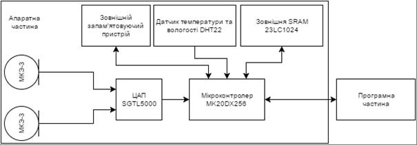 Схема пристрою