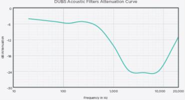 Частотна характеристика вушних акустичних фільтрів DUBS